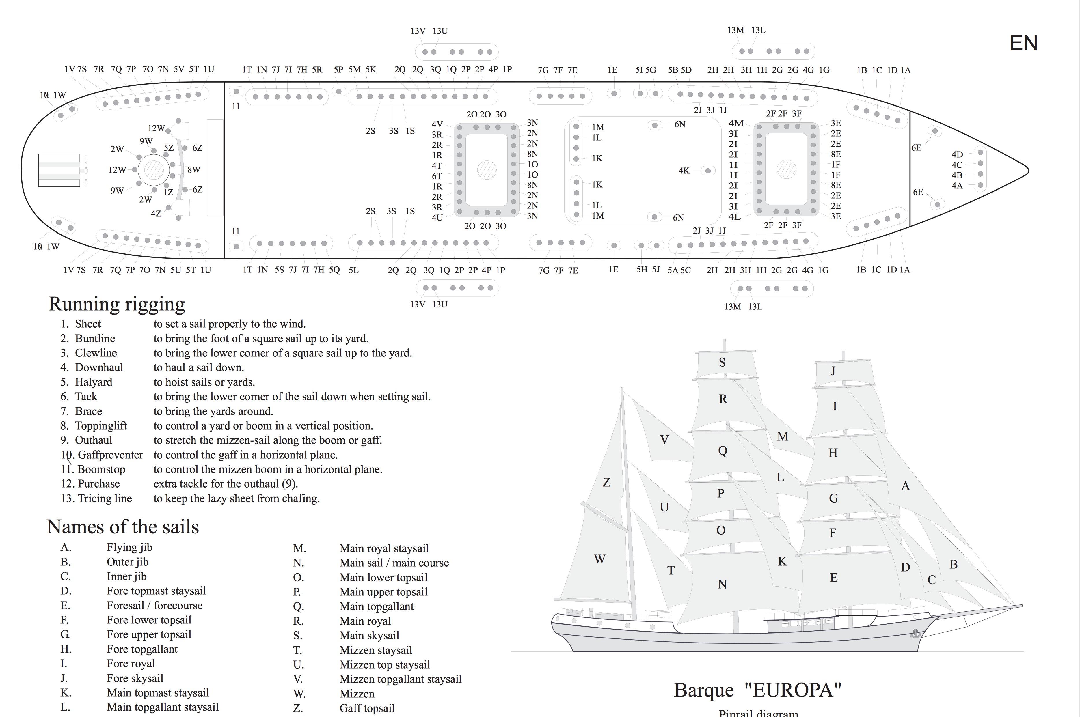 Europa pinrail diagram